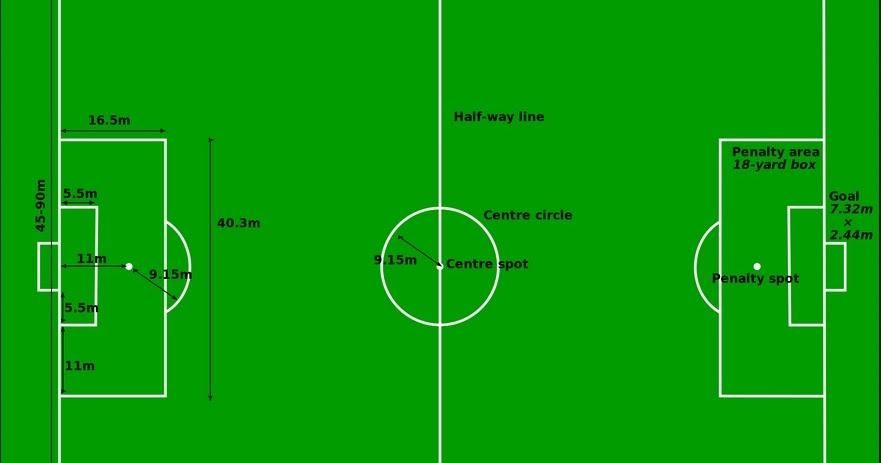 Ukuran Lapangan Formasi Dan Posisi Pemain Dalam Sepak Kbola