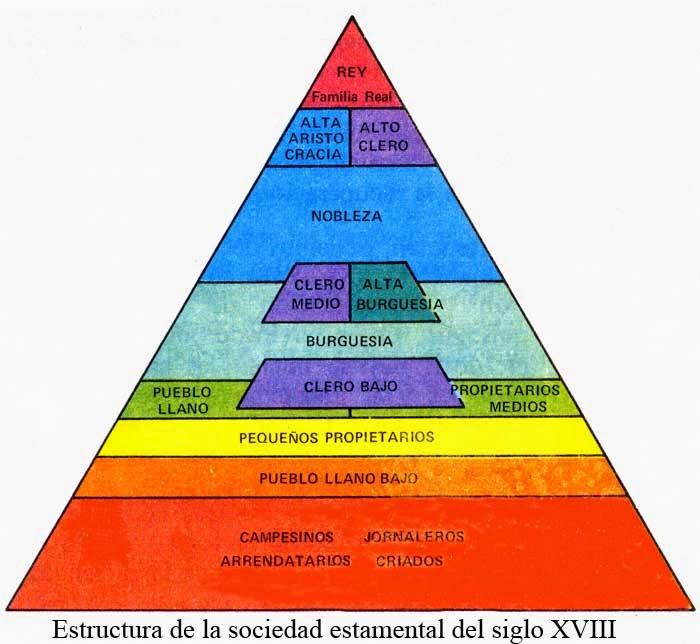 Asl Diversificación La Sociedad Estamental Del A R