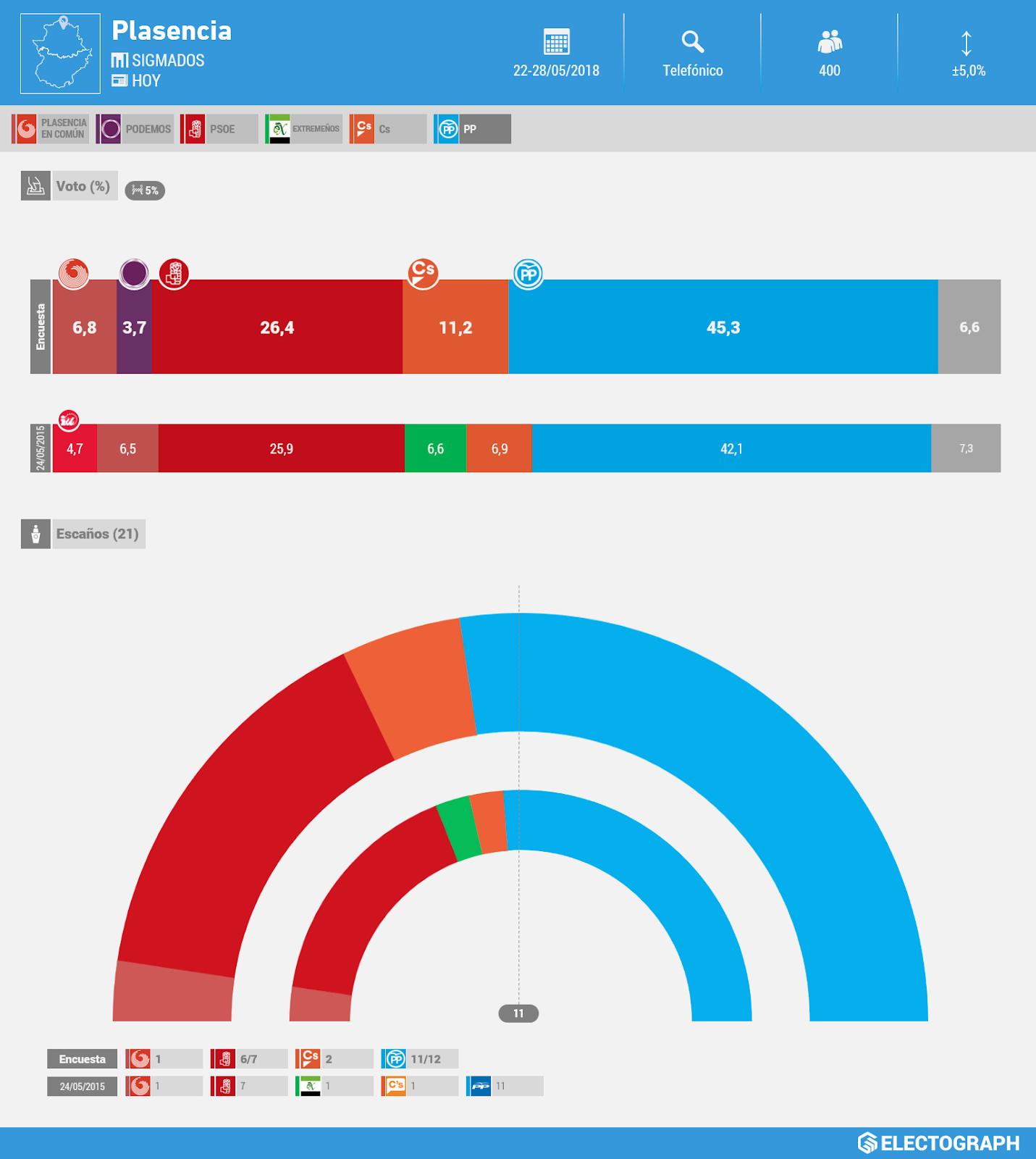 Gráfico de la encuesta para elecciones municipales en Plasencia realizada por SigmaDos para Hoy en mayo de 2018