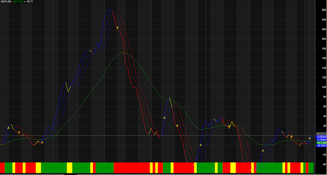 Triple EMA Perfect Overbought Oversold Zone