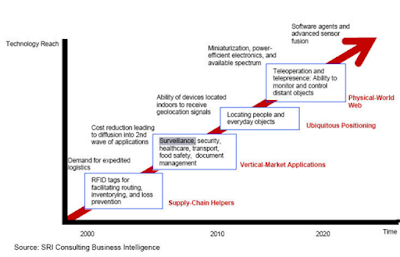 Technology Roadmap of Internet of Things