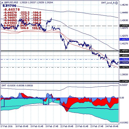 GBPUSD – 25.02.16. Технический анализ указывает на плачевные перспективы британского фунта.