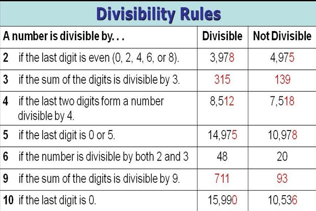 Resourceaholic Divisibility Rules – Rules of Divisibility Worksheet