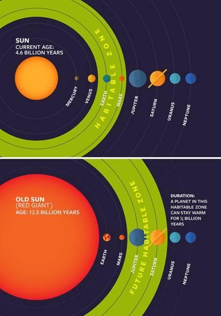 Estrellas amarillas, como nuestro Sol, se convierten en gigantes rojas después de varios millones de años. Cuando lo hacen, ocurren cambios planetarios en la zona habitable. Lisa Kaltenegger y Ramses Ramírez están en busca de ellos.