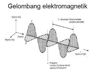 artikel gelombang elektromagnetik