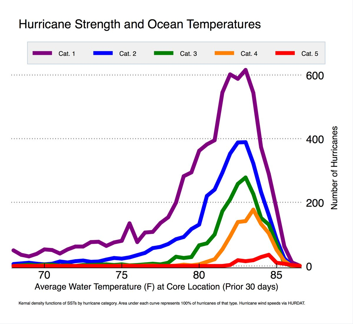 does global warming make stronger hurricanes