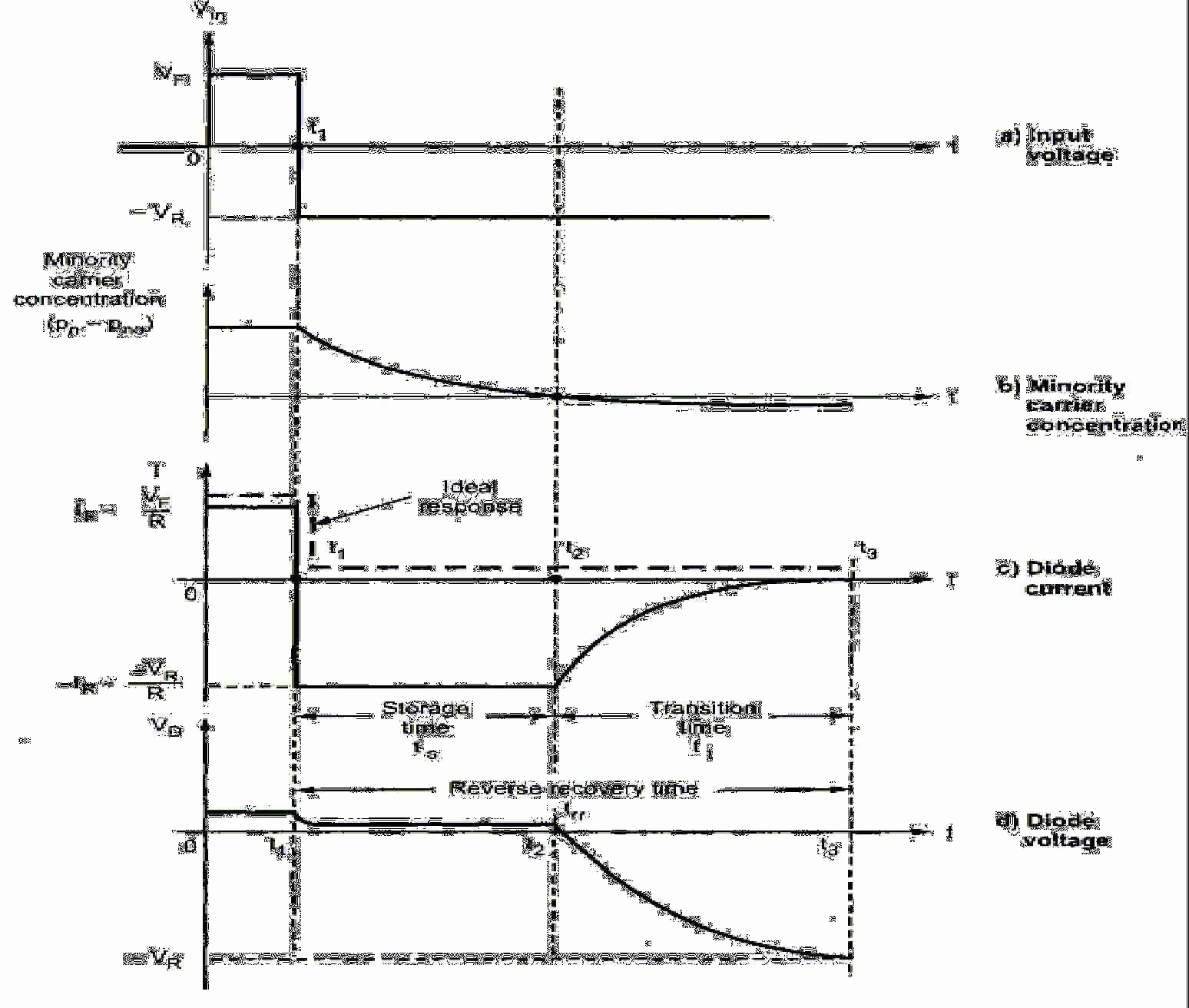 hight resolution of the reverse recovery time depends on the rc time constant where c is a transition capacitance of a diode thus the transition capacitance plays an important