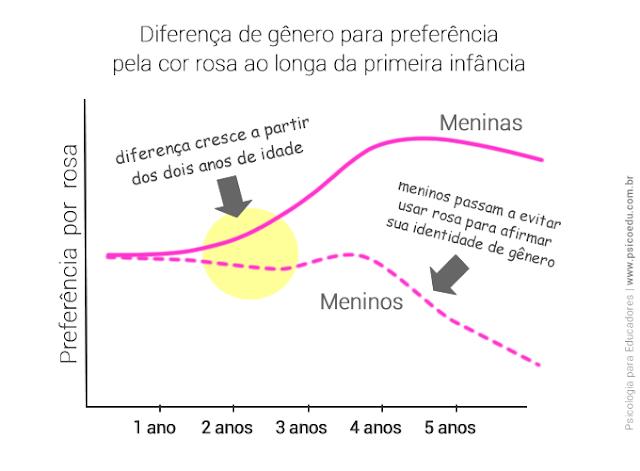 Gráfico mostrando diferença de gênero na preferência por cor rosa na infância