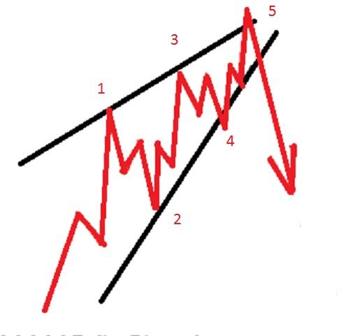 Ending diagonal chart pattern - ending wedge chart pattern