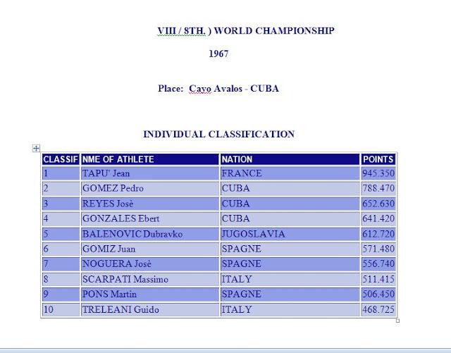 CMAS World Championship Archives < Click