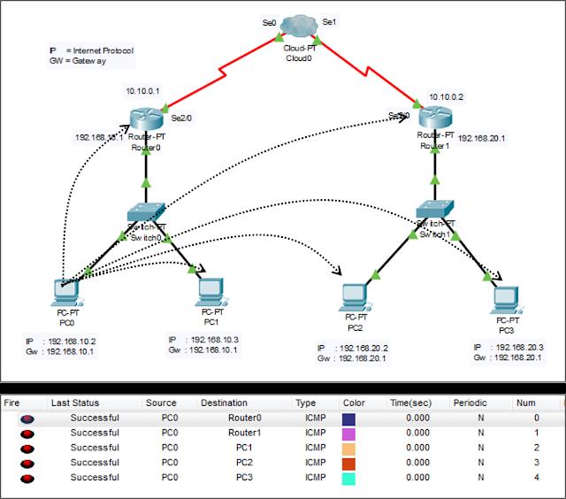test koneksi antara komputer dan antara router