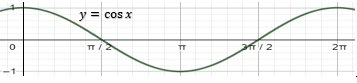 grafik fungsi y = cos x