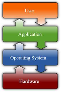 Apa itu Sistem Operasi?