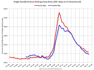 Freddie Mac: Mortgage Serious Delinquency rate declined in March, Lowest since May 2008