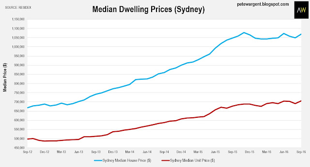 Sydney house prices