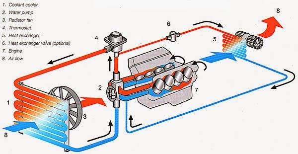 Sistem pendingin atau cooling system motor bensin
