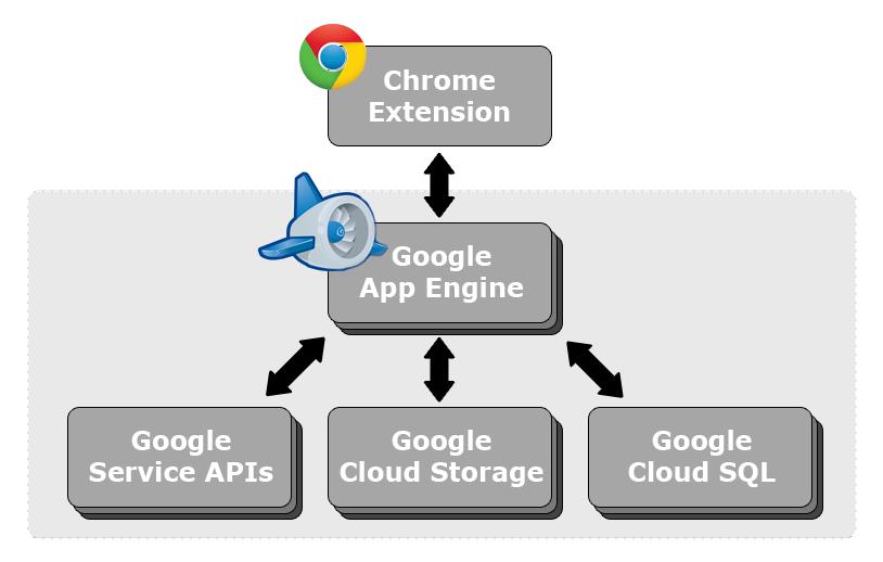 Google Cloud Platform Blog: Building Google Apps Extensions running on ...