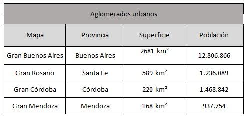aglomerados urbanos