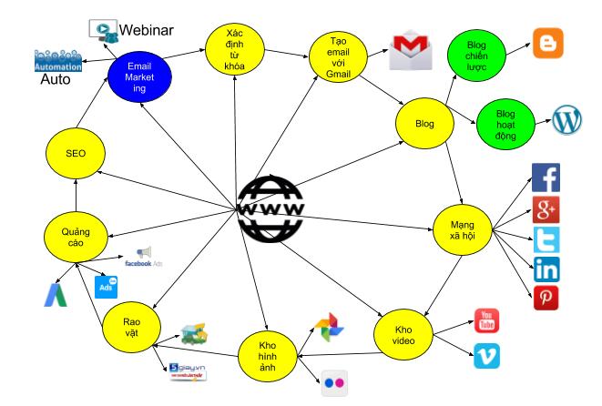 Gói hỗ trợ thiết kế Website giá rẻ tặng hệ thống marketing online, sách marketing online, phần mềm kế toán, quản trị