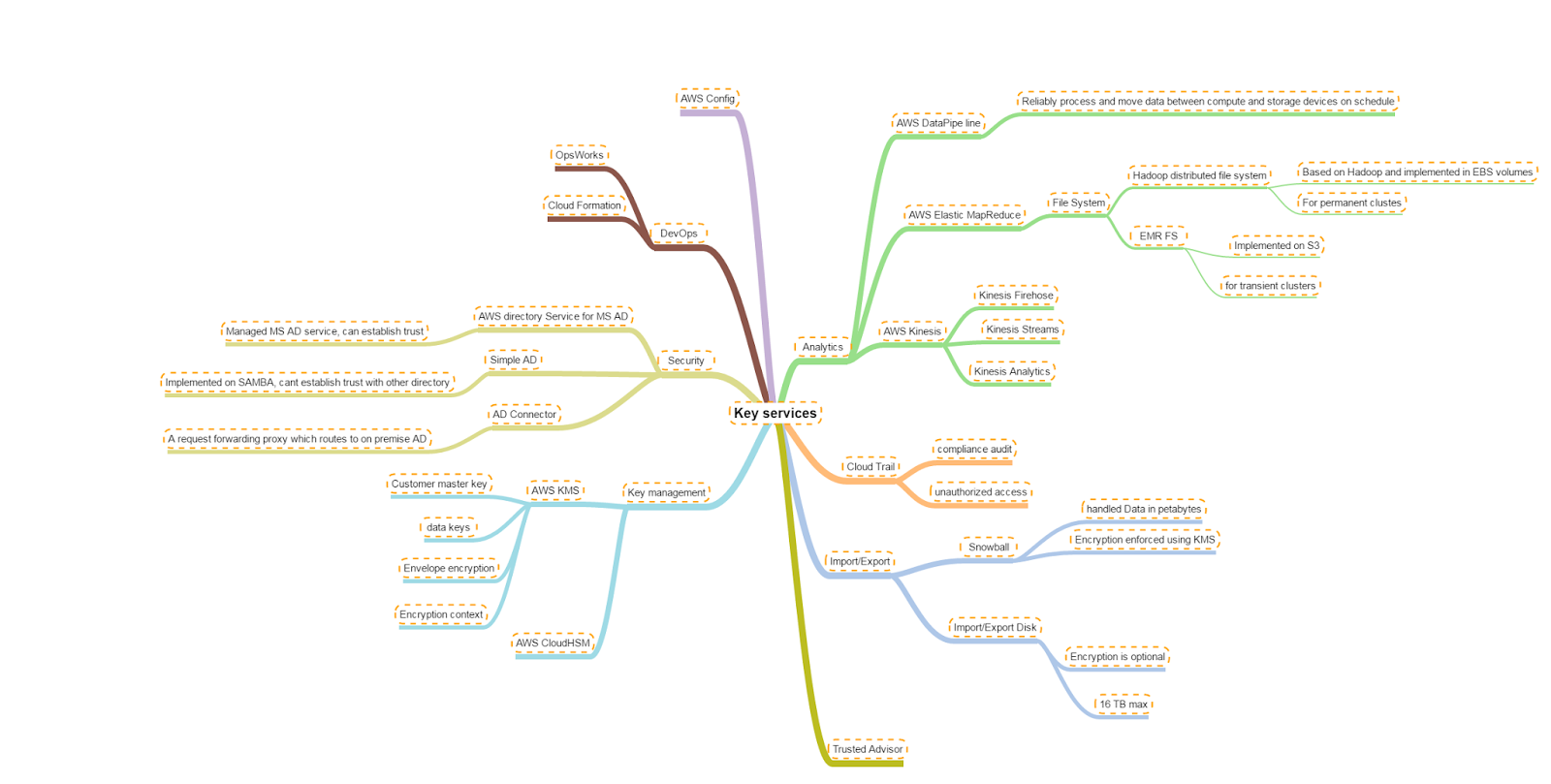 Aravind's Field notes   : Mindmaps from my AWS cert preparation