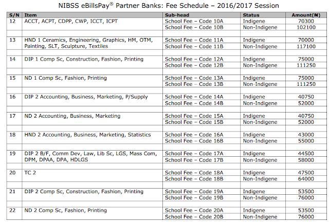 Benue Poly, Ugbokolo School Fees Schedule 2