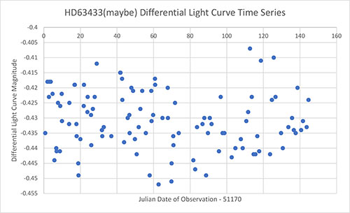 Light curve plot (Data Source: http://schwab.tsuniv.edu/papers/aj/youngsuns/hd63433)