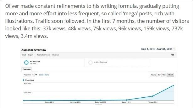 Traffic Blog Oliver Emberton Dalam 7 Bulan Melalui Quora