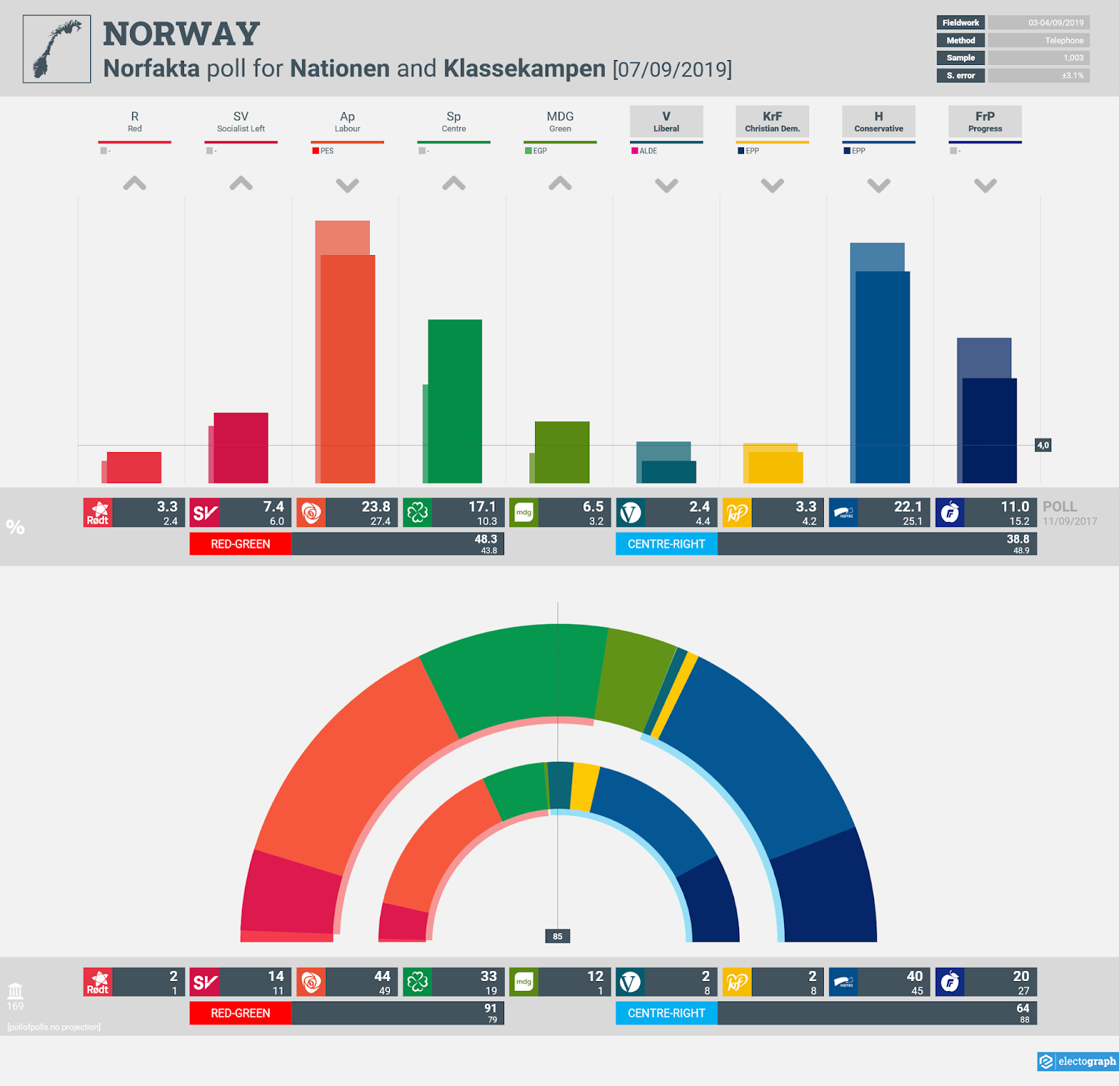 NORWAY: Norfakta poll chart for Nationen and Klassekampen, 7 September 2019