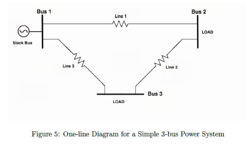 Gauss seidel method example power flow