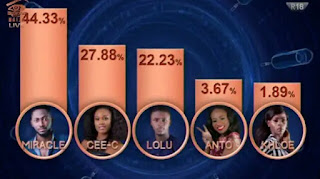 #bbnaija : Khloe, Anto, Lolu evicted, and this is how people voted [photo]