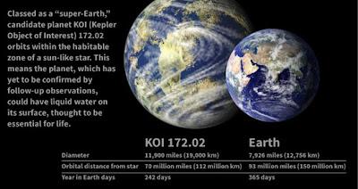 """Clasificado como una """"supertierra"""" por los especialistas de la NASA, el planeta KOI 172.02 podría ser uno de los cuerpos celestes más parecidos a la Tierra. Según Space.com, el KOI 172.02 tiene un tamaño 1,5 mayor al de la tierra y se encuentra ubicado, respecto a la estrella alrededor de la cual orbita, a una distancia equivalente a las tres cuartas partes de la distancia que separa nuestro planeta del sol. Tarda en total 242 días terrestres en completar su órbita. Según las observaciones, este planeta que está dentro de la Vía Láctea podría tener agua en su superficie. El"""