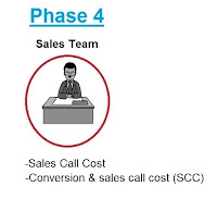 lead generation phase four