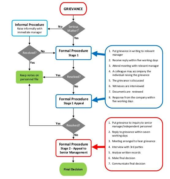 Grievance handling policy flow chart in bangla pdf word grievance handling policy flow chart in bangla pdf word thecheapjerseys Image collections