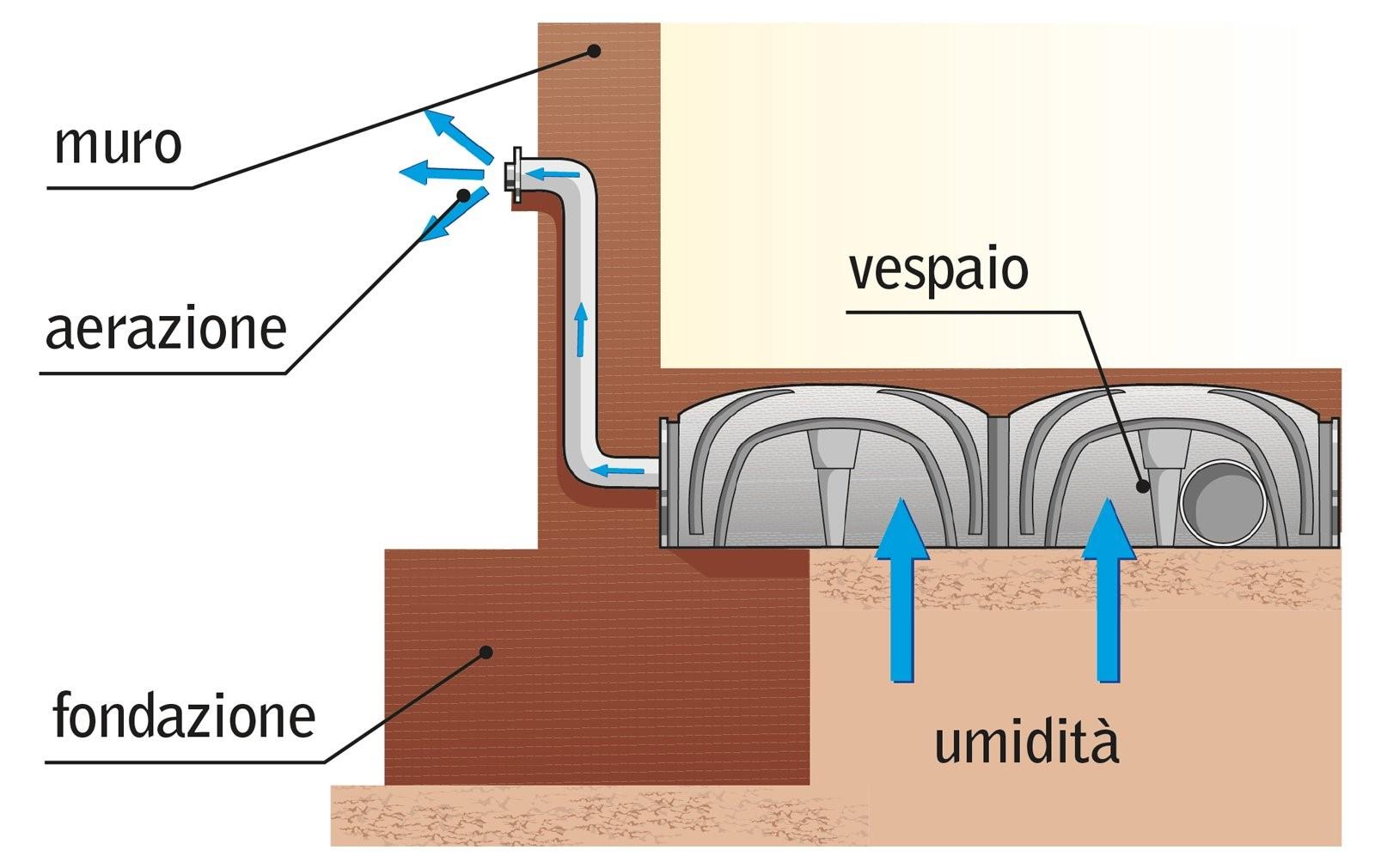 Umidit dal pavimento cosa fare edilizia in un click - Contro l umidita in casa ...