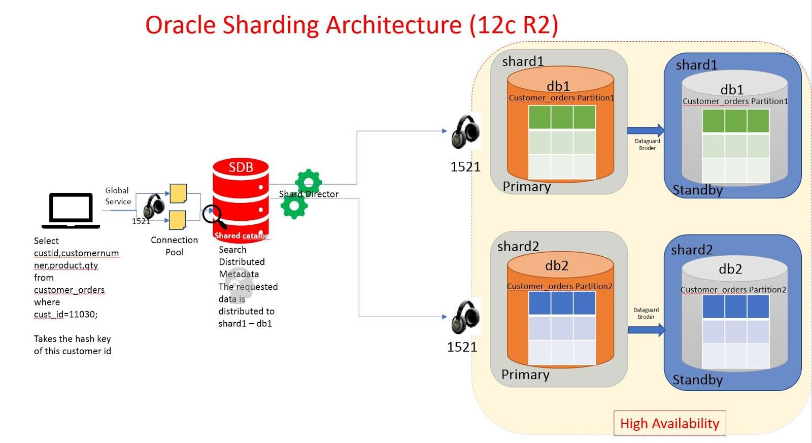 Oracle Database Sharding ~ Dilli's Oracle/MySQL Linux Blog