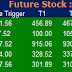 Most active future and option calls ( Pre Market Tips ) for 12 May 2016