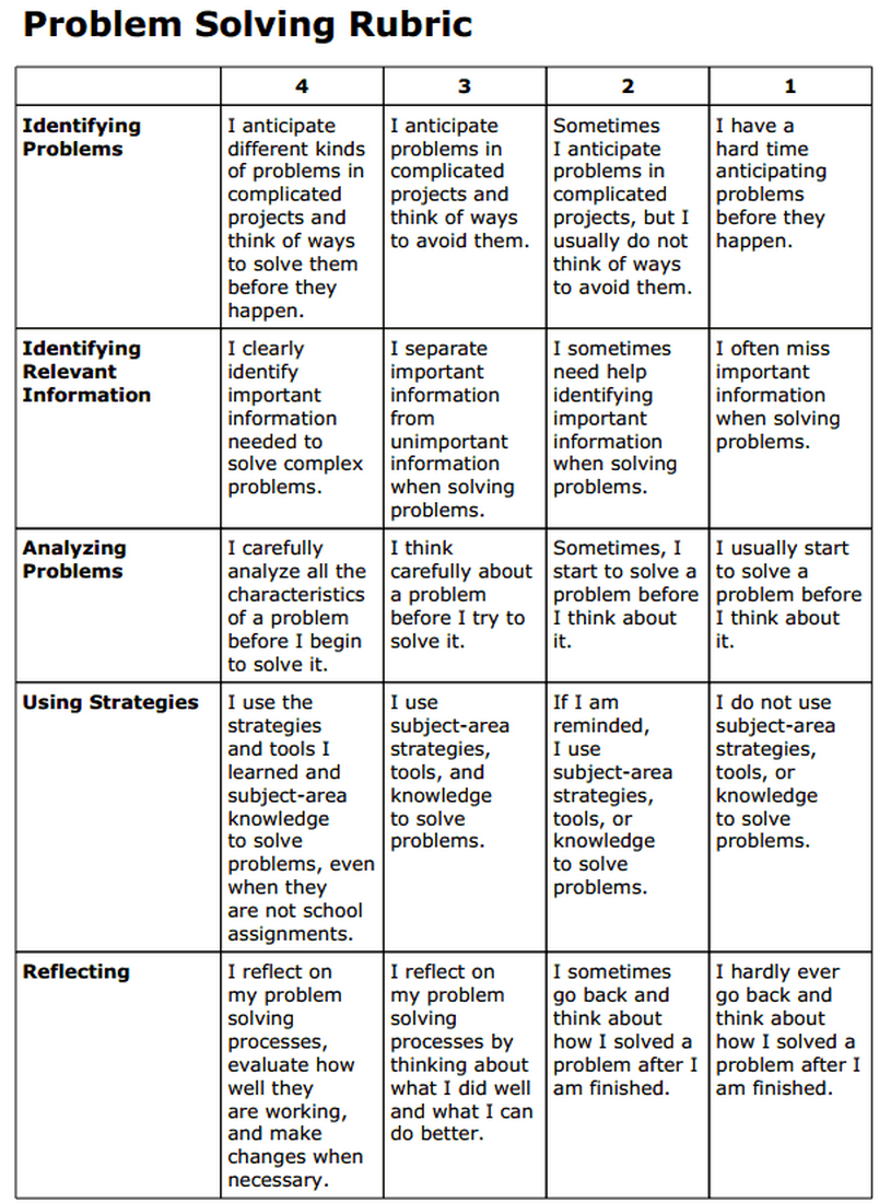 critical thinking and problem solving skills rubric 130 to improve the academy defining critical thinking in higher education 131 each testing agency's working definition of critical thinking.