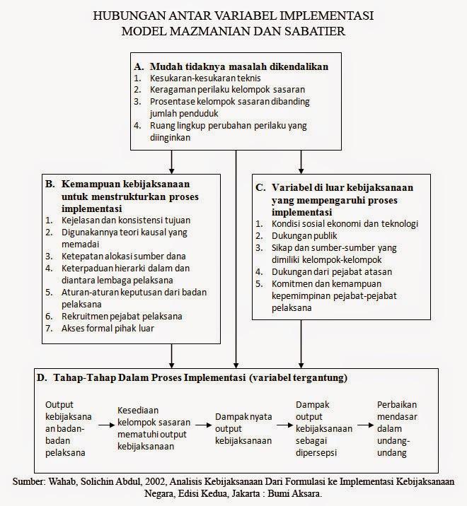 Hubungan Antar Variabel Implementasi Model Mazmanian Dan Sabatier