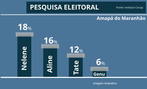 Vaza resultado de pesquisa eleitoral do instituto Cecop feita em Amapá do Maranhão