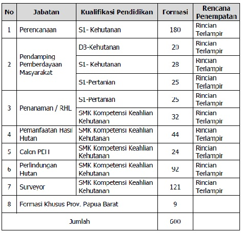 Lowongan Kerja Cpns Kementerian Lingkungan Hidup Dan Kehutanan Seluruh Indonesia Rekrutmen Lowongan Kerja Bulan Februari 2021
