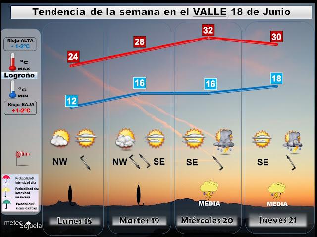 Tendencia del tiempo en La Rioja. Meteosojuela