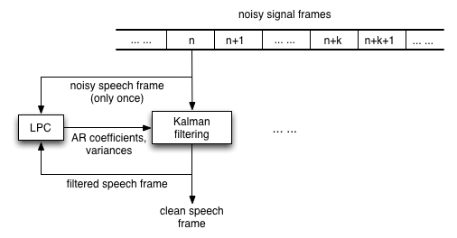 Rong GONG's music/speech processing blog: Speech enhancement