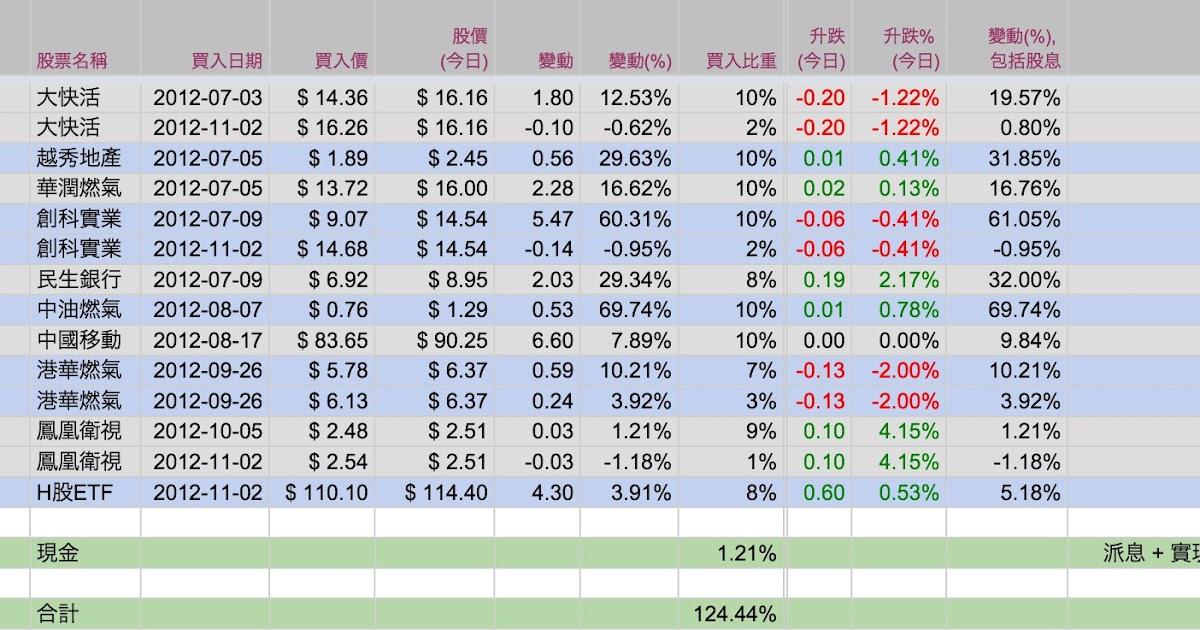 藍冰手記: 29 Jan 13 - 模擬投資組合 (14)