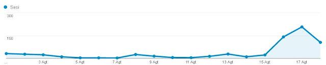 Lumayan untuk sebuah blog yang gres dibuat Mei kemarin Cara Meningkatkan Traffic Organik Website sebesar 41.400% [Keyword Musiman]