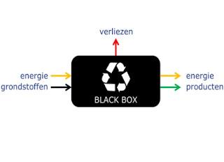 Figuur 6 Schema met in- en uitgaande stromen van het TCO model. In: Business case Nieuwe Sanitatie en energiesysteem Strandeiland