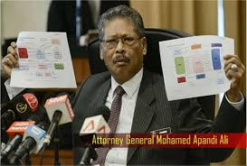 Image result for challenge Attorney-General (AG) Tan Sri Mohamed Apandi Ali decision to absolve the Prime Minister of wrongdoing in the 1Malaysia Development Bhd (1MDB) issue were dismissed by the Court of Appeal t