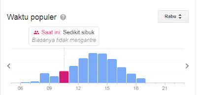 Grafik Data Pengunjung Wanagiri Hidden Hills