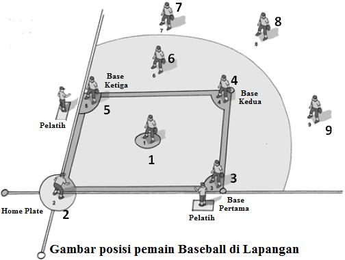 Gambar posisi pemain baseball