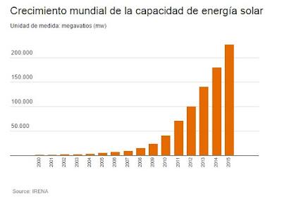 La energía solar fotovoltaica despega…pero poco