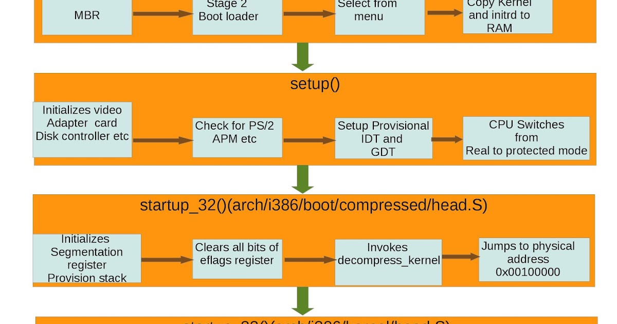 Linux World: Linux Boot flow